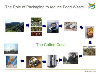 The role of packaging to reduce food waste